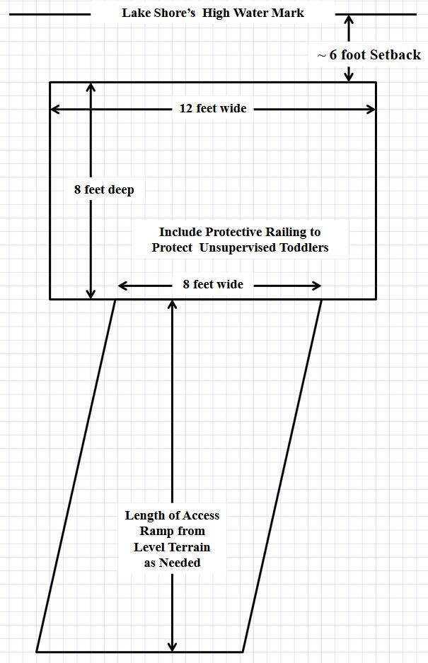 diagram of platform